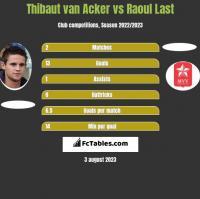 Thibaut van Acker vs Raoul Last h2h player stats