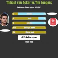 Thibaut van Acker vs Tim Zeegers h2h player stats