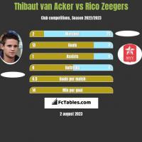 Thibaut van Acker vs Rico Zeegers h2h player stats