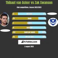 Thibaut van Acker vs Zak Swanson h2h player stats