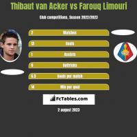 Thibaut van Acker vs Farouq Limouri h2h player stats