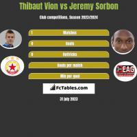 Thibaut Vion vs Jeremy Sorbon h2h player stats