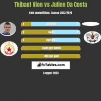 Thibaut Vion vs Julien Da Costa h2h player stats