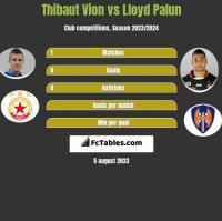 Thibaut Vion vs Lloyd Palun h2h player stats
