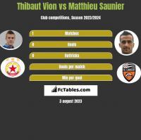 Thibaut Vion vs Matthieu Saunier h2h player stats