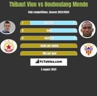 Thibaut Vion vs Houboulang Mende h2h player stats