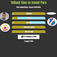 Thibaut Vion vs Issouf Paro h2h player stats