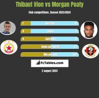 Thibaut Vion vs Morgan Poaty h2h player stats