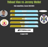 Thibaut Vion vs Jeremy Mellot h2h player stats