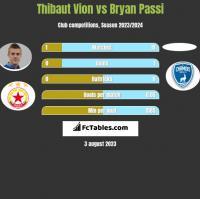 Thibaut Vion vs Bryan Passi h2h player stats