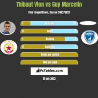 Thibaut Vion vs Guy Marcelin h2h player stats