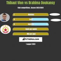 Thibaut Vion vs Brahima Doukansy h2h player stats