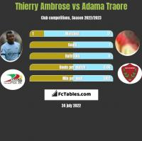 Thierry Ambrose vs Adama Traore h2h player stats