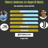 Thierry Ambrose vs Angel Di Maria h2h player stats