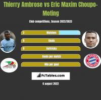Thierry Ambrose vs Eric Choupo-Moting h2h player stats