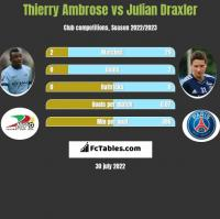 Thierry Ambrose vs Julian Draxler h2h player stats
