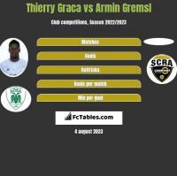 Thierry Graca vs Armin Gremsl h2h player stats