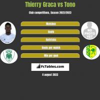 Thierry Graca vs Tono h2h player stats