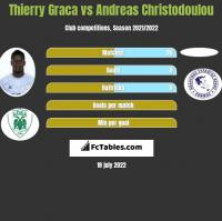 Thierry Graca vs Andreas Christodoulou h2h player stats
