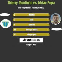 Thierry Moutinho vs Adrian Popa h2h player stats
