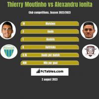 Thierry Moutinho vs Alexandru Ionita h2h player stats