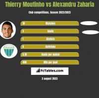 Thierry Moutinho vs Alexandru Zaharia h2h player stats