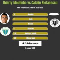 Thierry Moutinho vs Catalin Stefanescu h2h player stats