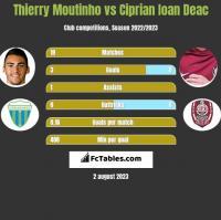 Thierry Moutinho vs Ciprian Ioan Deac h2h player stats