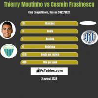 Thierry Moutinho vs Cosmin Frasinescu h2h player stats