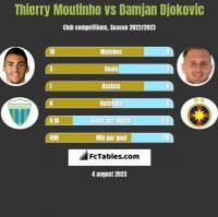 Thierry Moutinho vs Damjan Djokovic h2h player stats