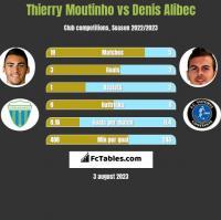 Thierry Moutinho vs Denis Alibec h2h player stats