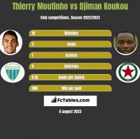 Thierry Moutinho vs Djiman Koukou h2h player stats