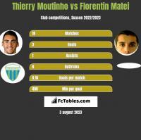 Thierry Moutinho vs Florentin Matei h2h player stats
