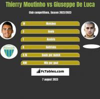 Thierry Moutinho vs Giuseppe De Luca h2h player stats