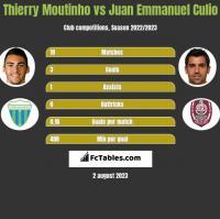 Thierry Moutinho vs Juan Emmanuel Culio h2h player stats