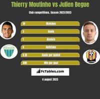 Thierry Moutinho vs Julien Begue h2h player stats