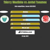 Thierry Moutinho vs Juvhel Tsoumou h2h player stats