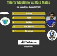 Thierry Moutinho vs Mate Males h2h player stats