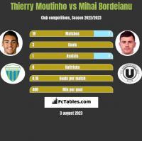 Thierry Moutinho vs Mihai Bordeianu h2h player stats