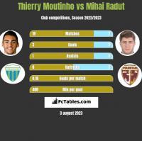 Thierry Moutinho vs Mihai Radut h2h player stats