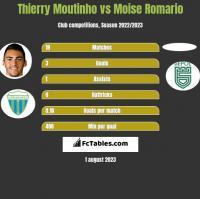 Thierry Moutinho vs Moise Romario h2h player stats