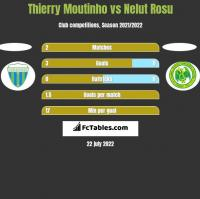 Thierry Moutinho vs Nelut Rosu h2h player stats