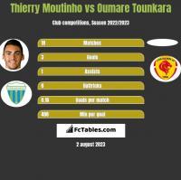 Thierry Moutinho vs Oumare Tounkara h2h player stats