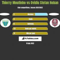 Thierry Moutinho vs Ovidiu Stefan Hoban h2h player stats