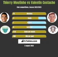 Thierry Moutinho vs Valentin Costache h2h player stats