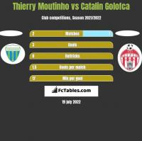 Thierry Moutinho vs Catalin Golofca h2h player stats