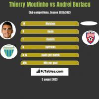 Thierry Moutinho vs Andrei Burlacu h2h player stats