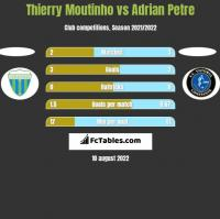 Thierry Moutinho vs Adrian Petre h2h player stats