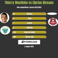 Thierry Moutinho vs Ciprian Biceanu h2h player stats