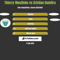Thierry Moutinho vs Cristian Dumitru h2h player stats